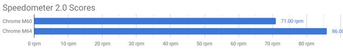 Представлен Speedometer 2.0, пакет для тестирования производительности браузеров