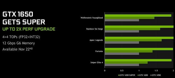 Состоялся релиз видеокарты GeForce GTX 1650 Super