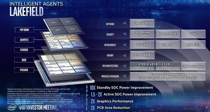 SoC Intel Lakefield