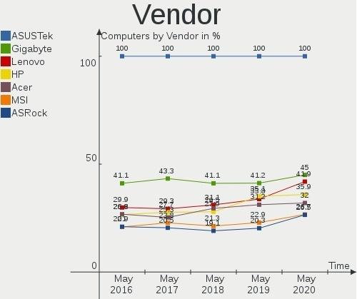 Оценка изменений в выборе оборудования пользователями Linux в России за 2015-2020 годы