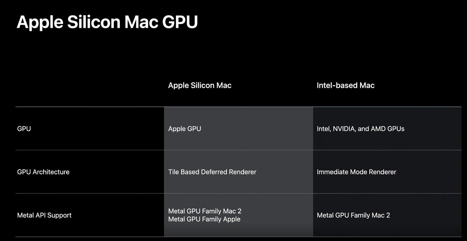 Apple GPU