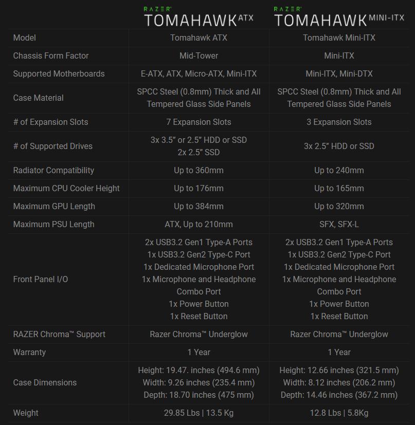 Razer Tomahawk ATX/ITX