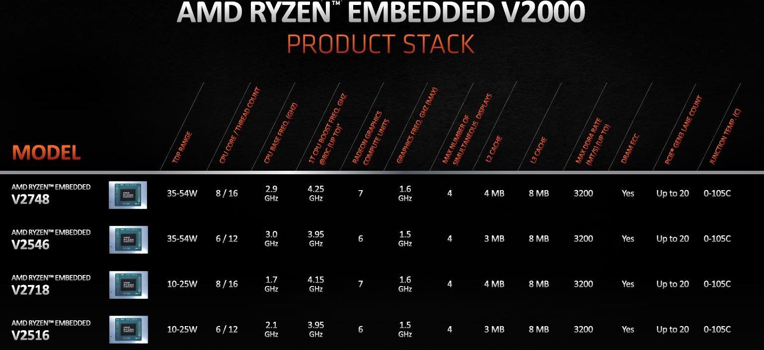 Ryzen Embedded V2000