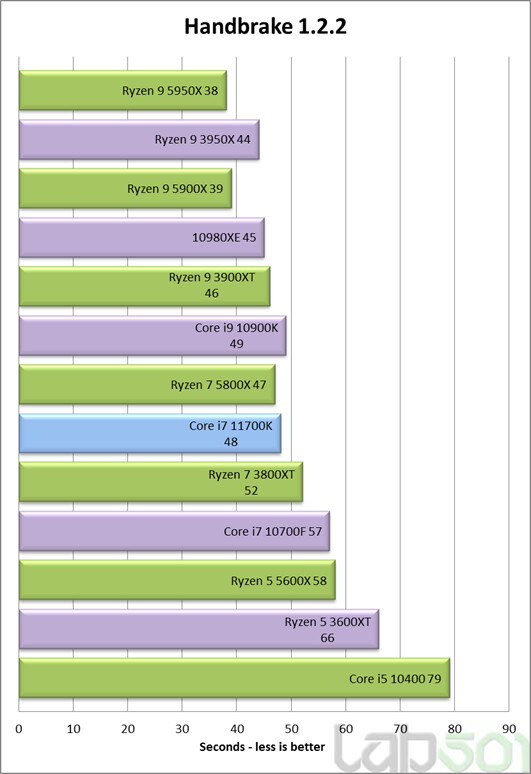 Подробная информация о Intel Core i7-11700K