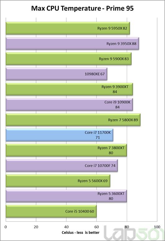 Обзор Intel Core i7-11700K