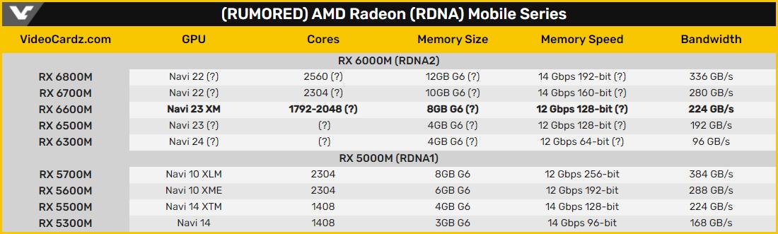 Radeon RX 6600M