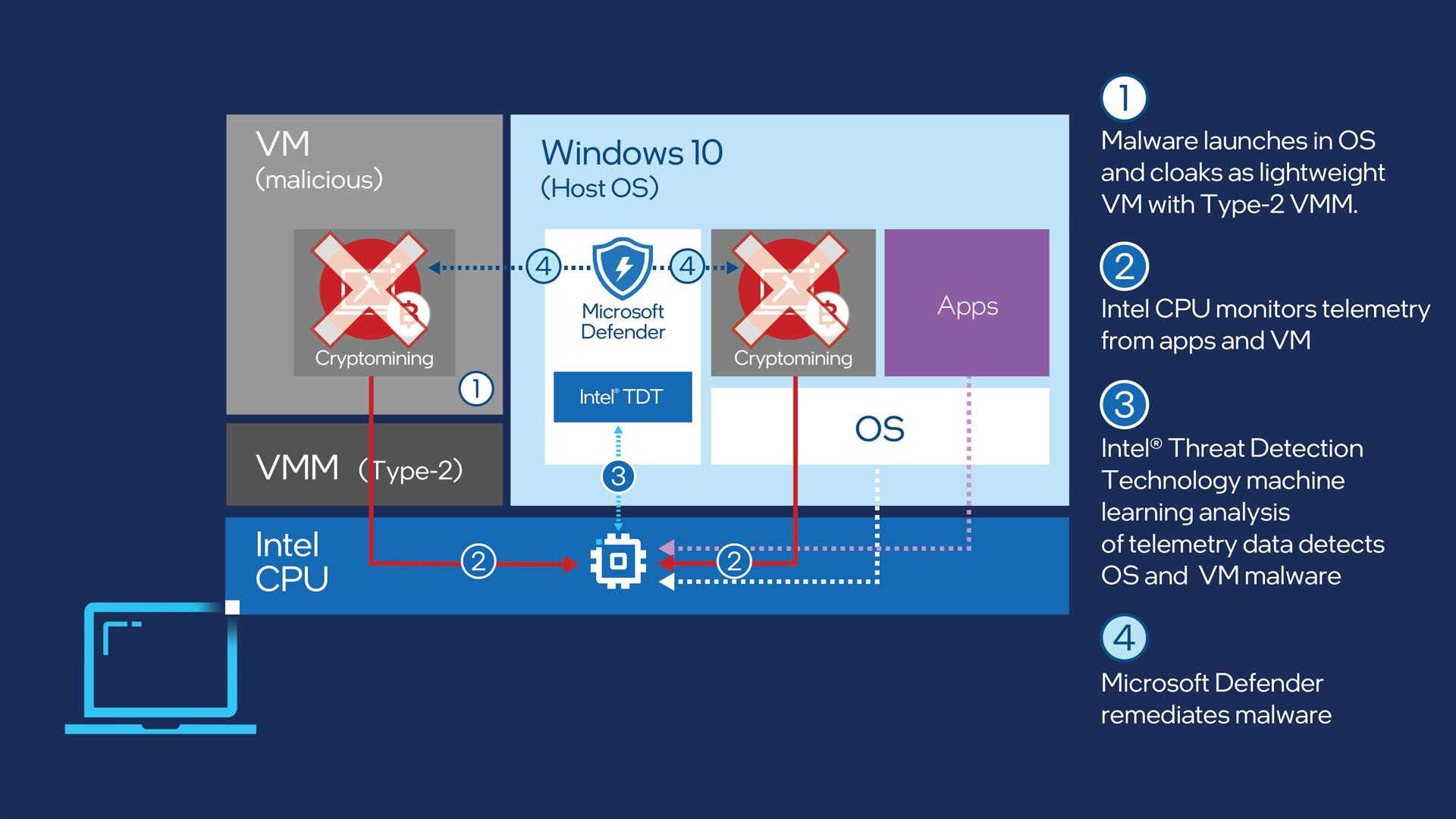 Microsoft Defender for Endpoint и Intel Threat Detection Technology