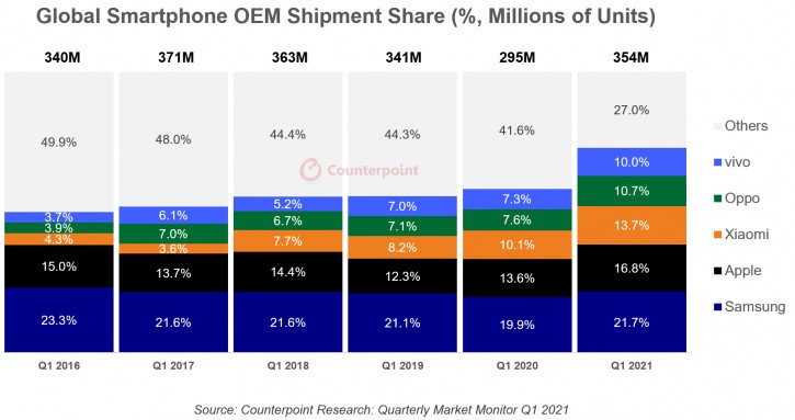 Исследование: как Apple снимает сливки с рынка смартфонов